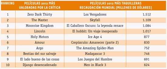 taquilla2012